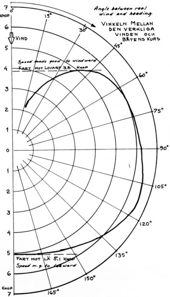 Albin Vega Polar diagram